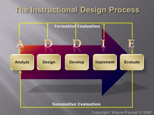 Product picture The Instructional Design Process.swf