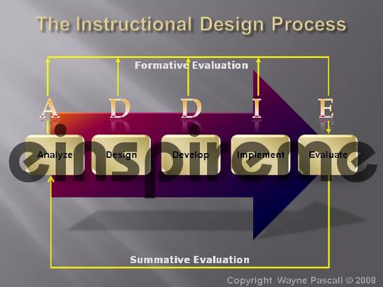 Product picture The ADDIE Model for Instructional Design